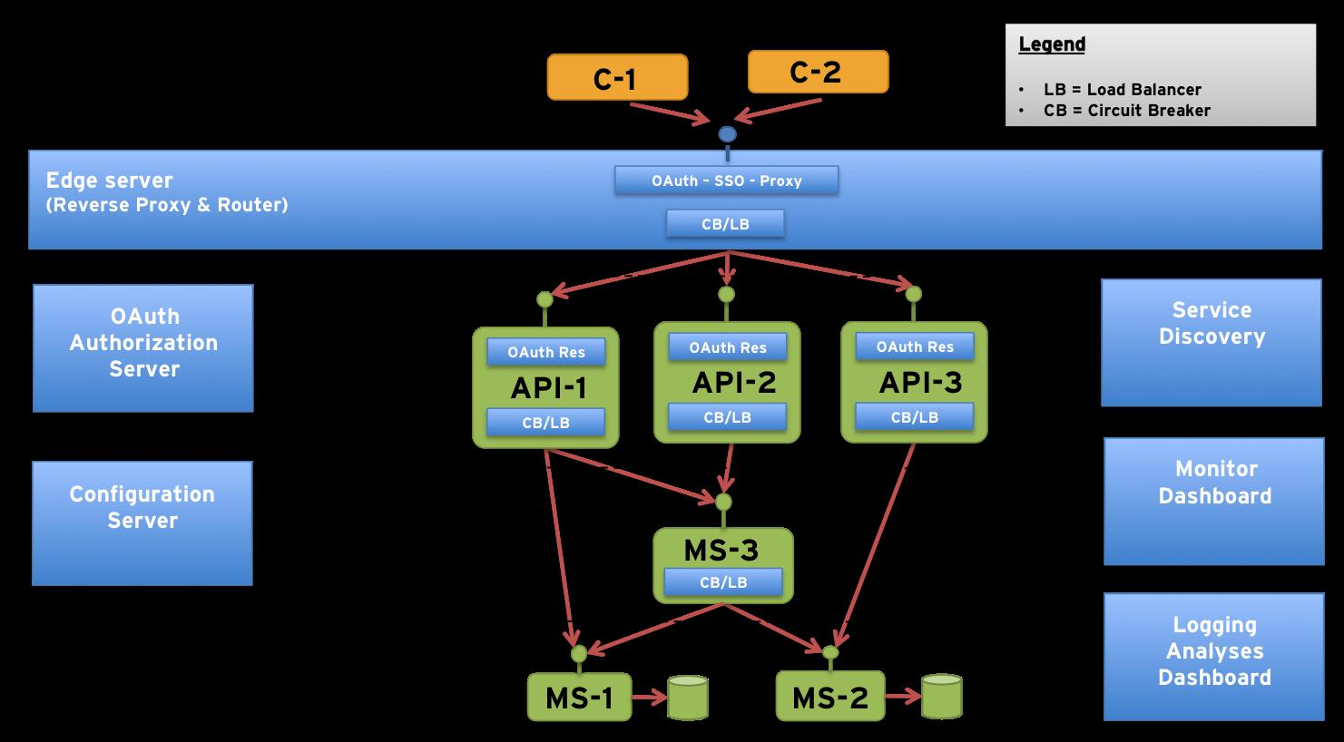 An Operations Model For Microservices Callista Enterprise