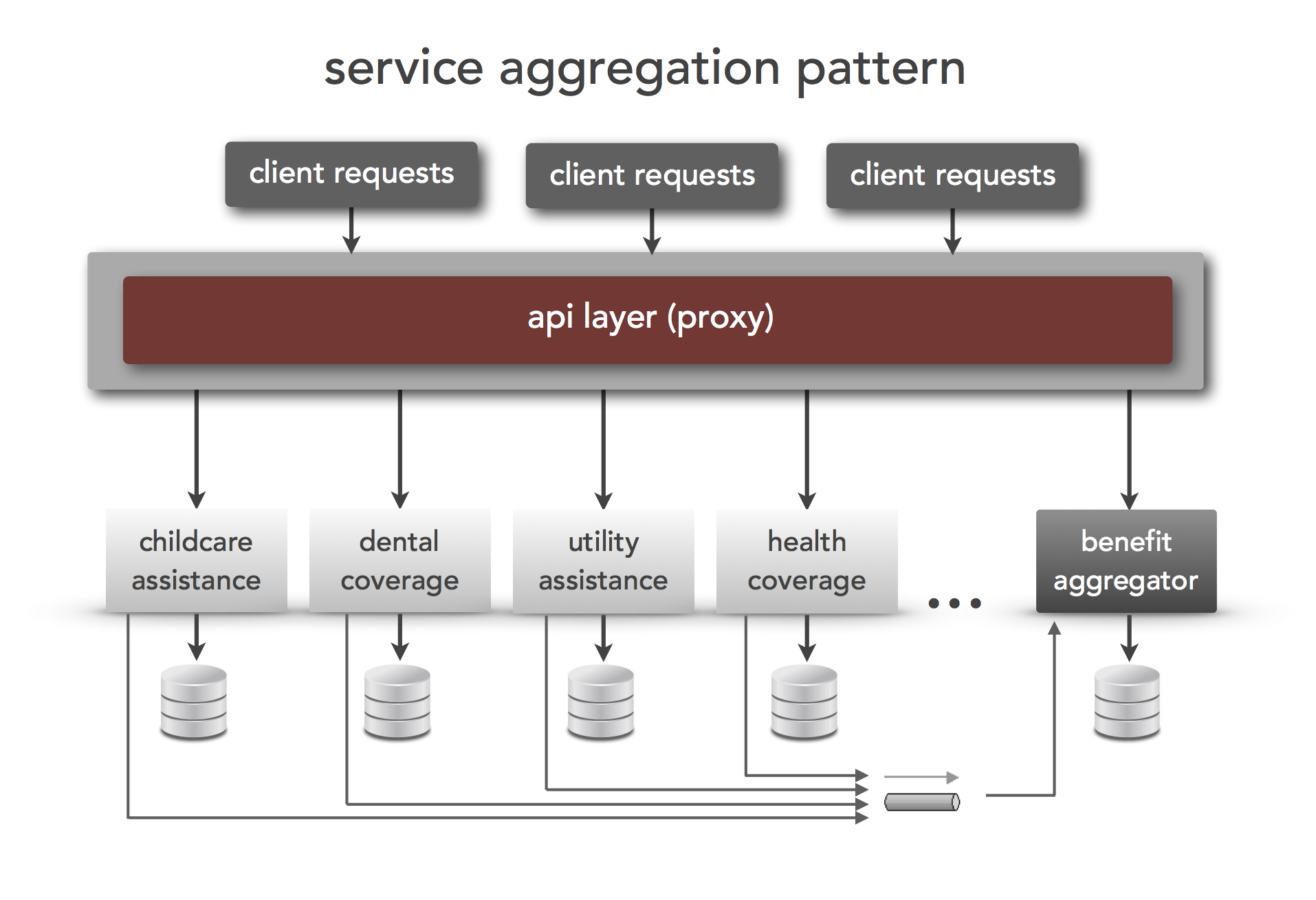 Service aggregation pattern