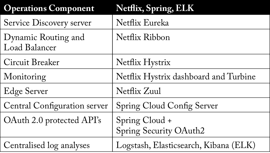 Building microservices with Spring Cloud and Netflix OSS, part 1
