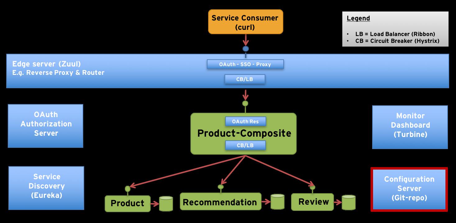 building microservices part 6 adding a configuration server