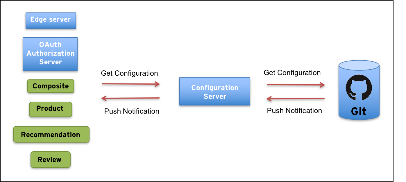 Building Microservices, part 6  Adding a Configuration