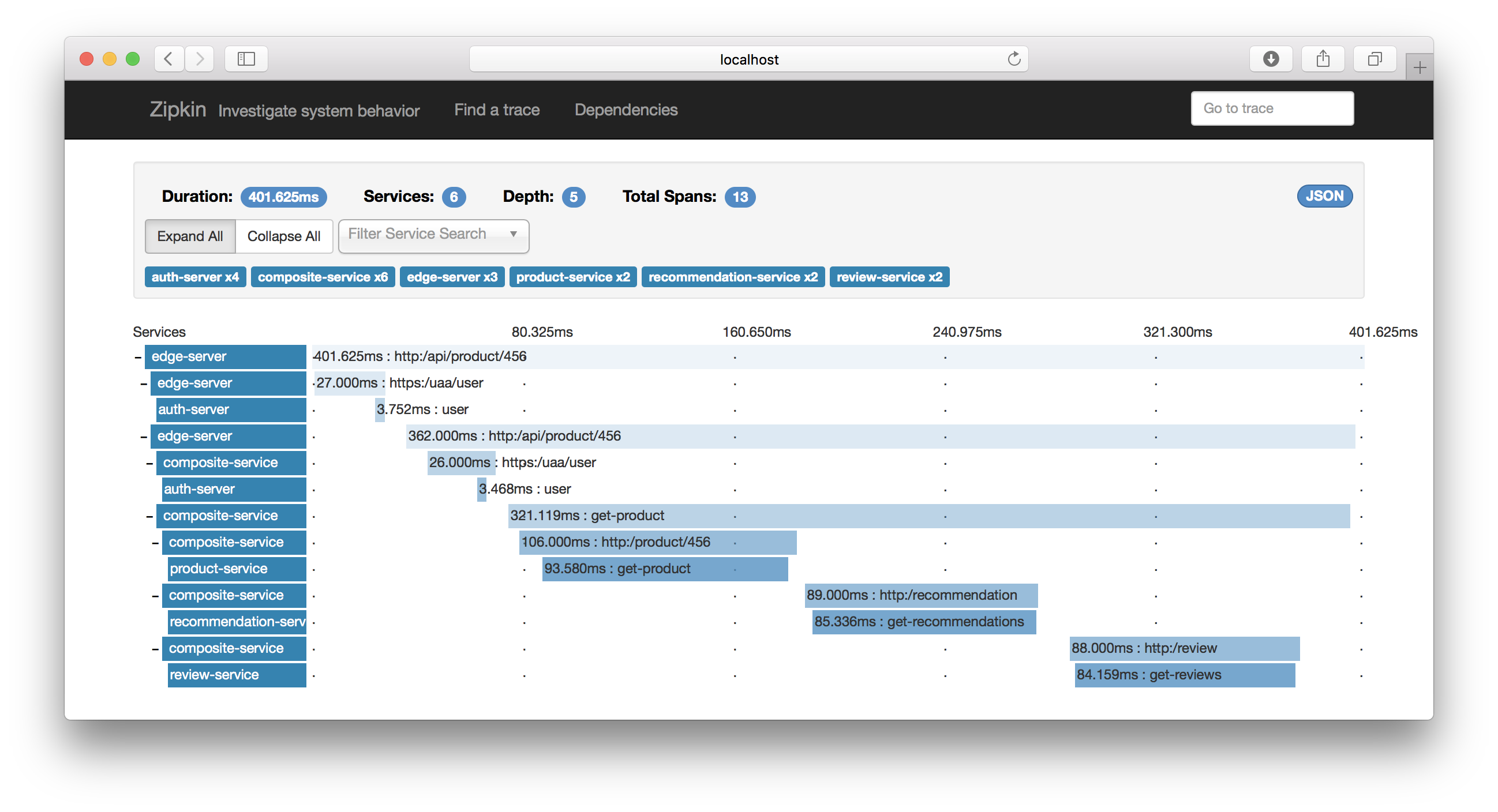 Building Microservices, part 7  Distributed tracing with Zipkin and