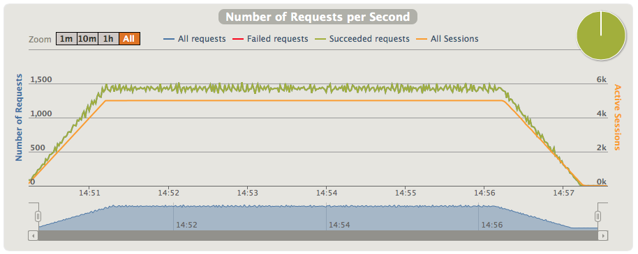 C10k: Developing non-blocking REST services with Spring MVC