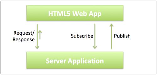 C10k: Lightweight Java servers for large scaled realtime