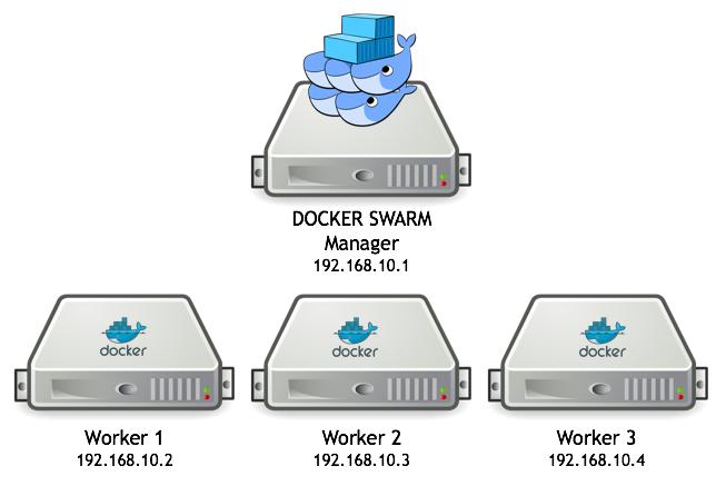 Setting up a Docker Swarm cluster using Docker in Docker