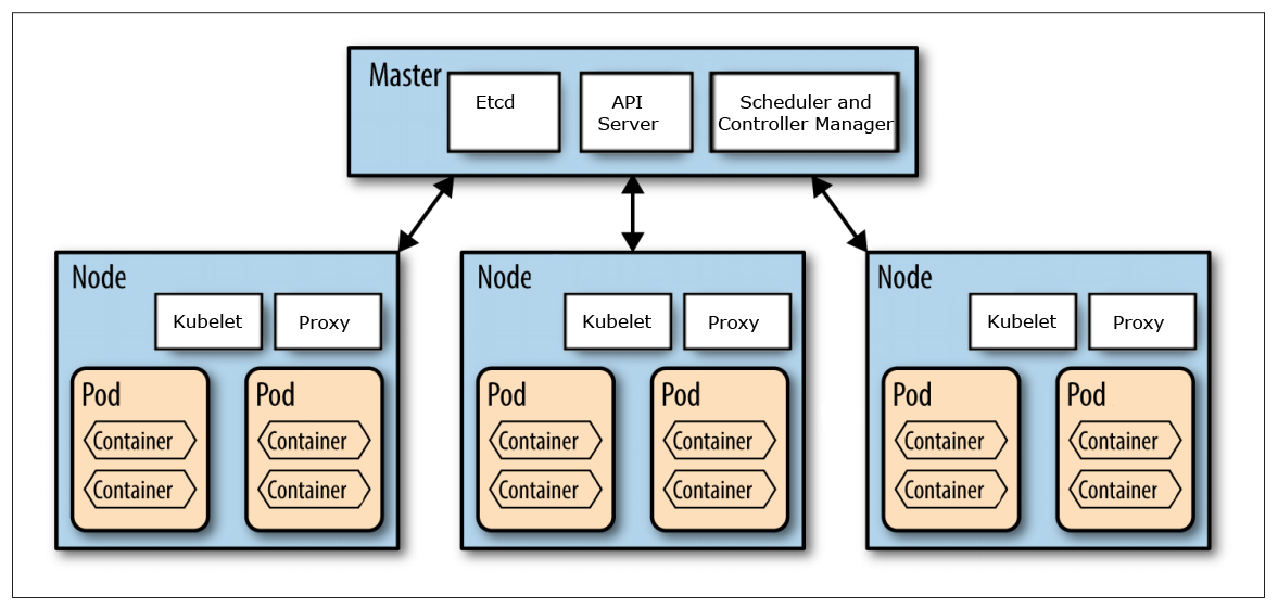 Trying new features in docker part 2 setting up a for Architecture kubernetes