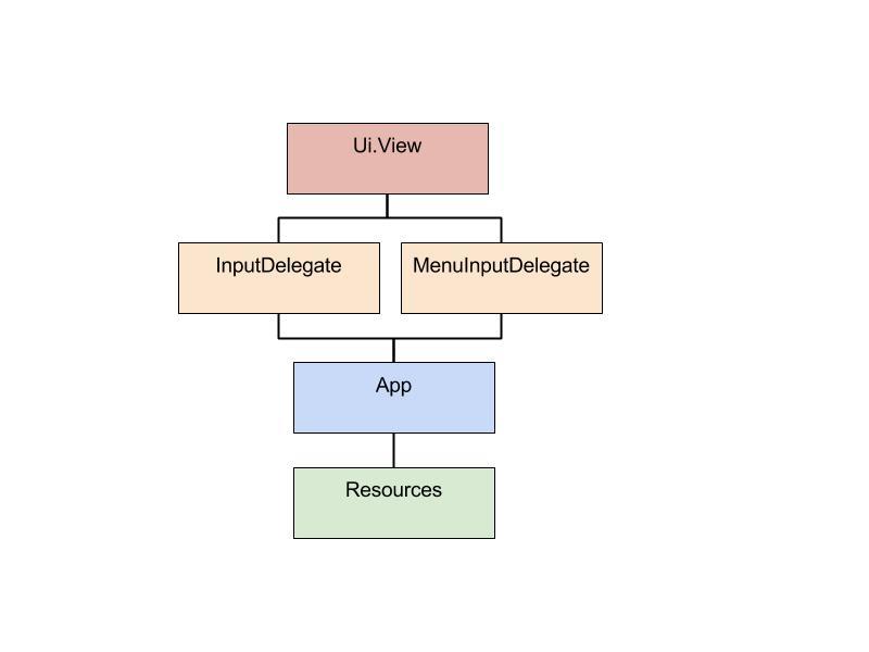 Creating a Golf Distance app for Garmin devices | Callista Enterprise