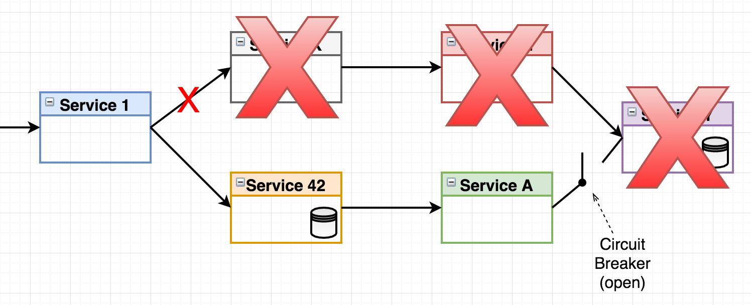 Go Microservices Blog Series Part 11 Hystrix And Resilience Class Ab Compare This With The Above Two Circuits Also Look At 2 Circuit Breaker