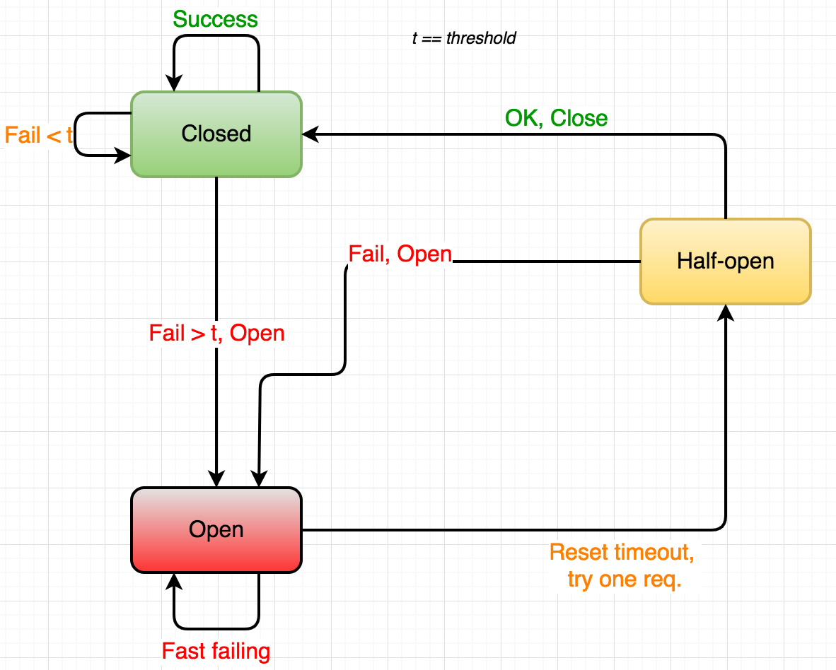 Go Microservices Blog Series Part 11 Hystrix And Resilience 0 99 Counter Circuit Diagram Breaker 4