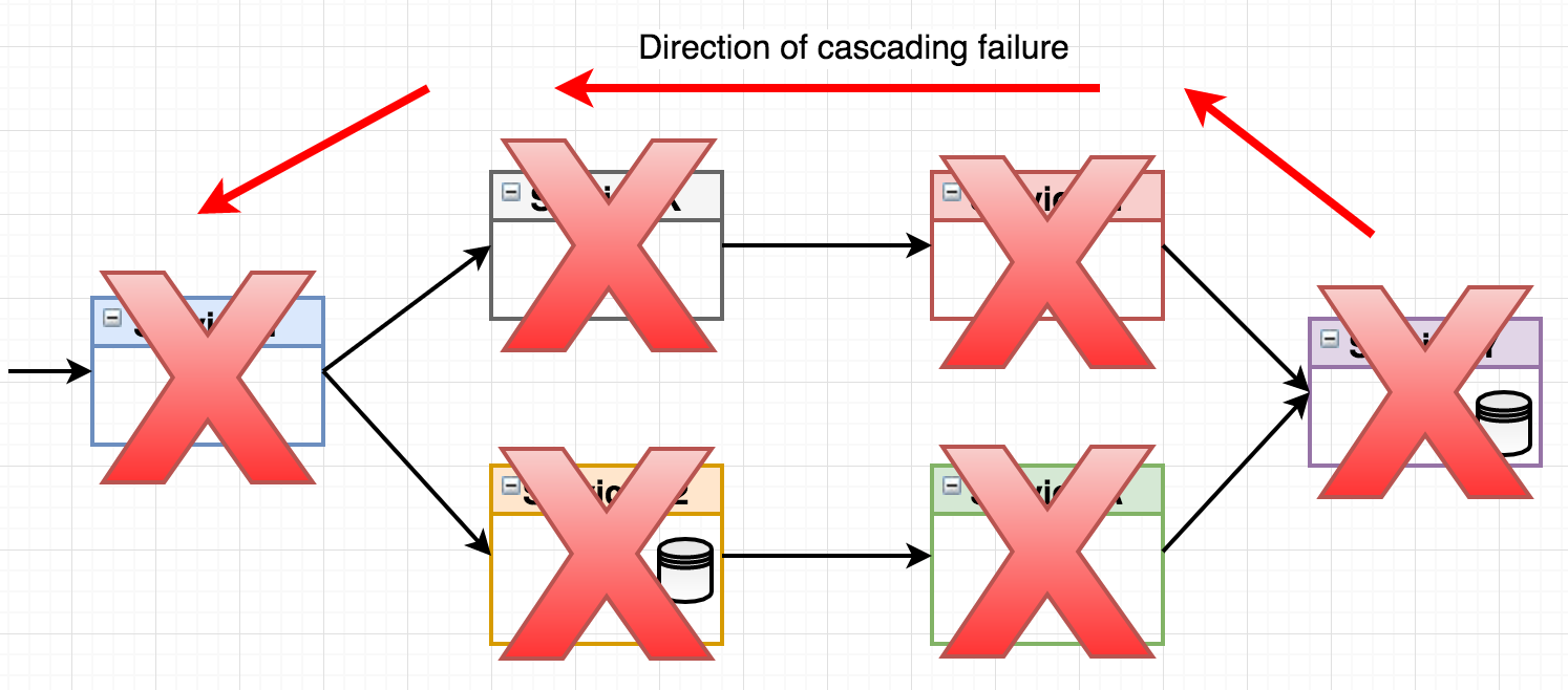 Go Microservices Blog Series Part 11 Hystrix And Resilience How To Tell If A Circuit Breaker Is Bad Basics 2