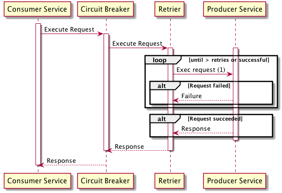 Go Microservices blog series, part 11 - hystrix and
