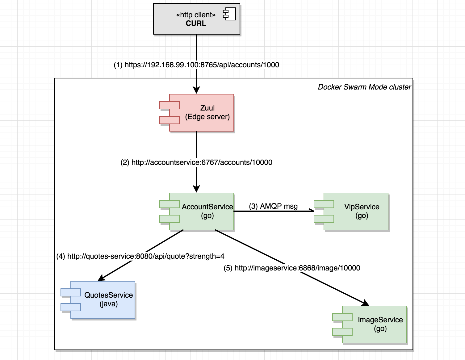 Go Microservices, Part 12: Distributed Tracing With Zipkin