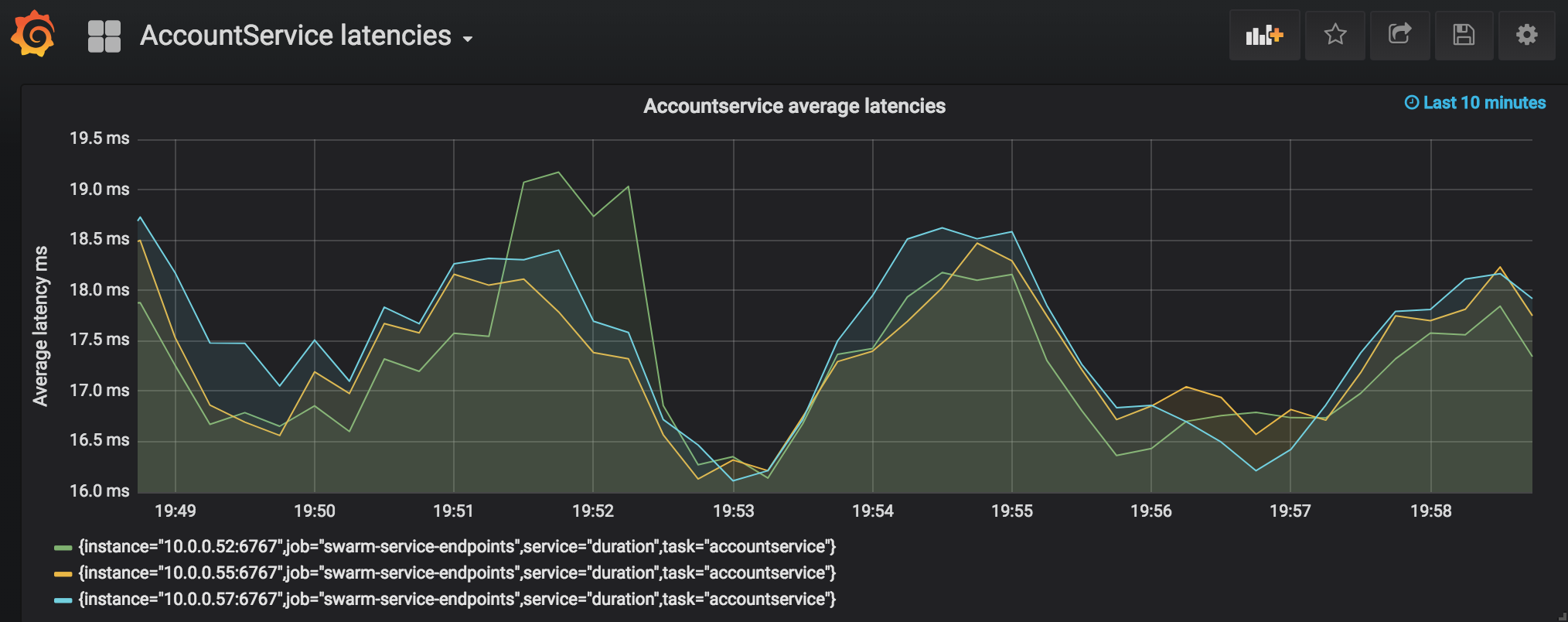 Go Microservices blog series, part 15 - Monitoring with