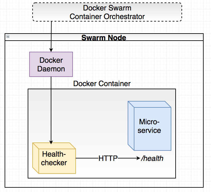 docker healthcheck