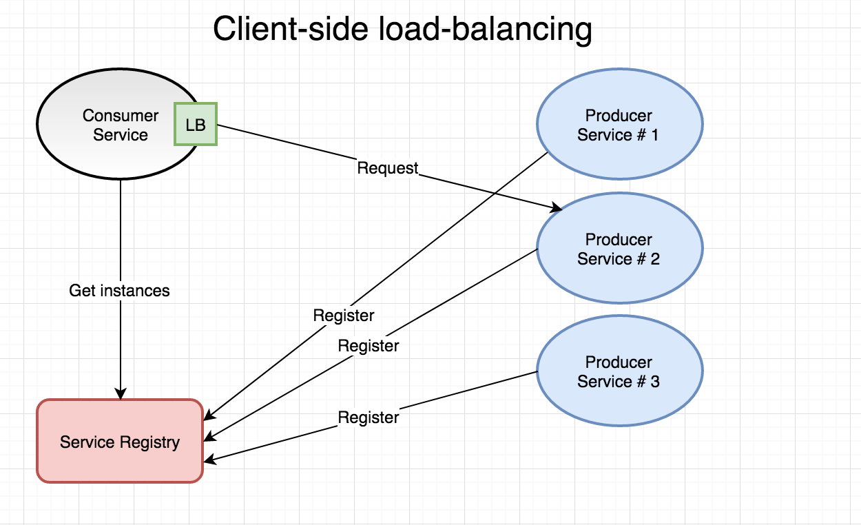 Go Microservices Part 7 Service Discovery And Load Balancing Piping Instrumentation Diagram P Id Tutorial Two Types Of Balancers