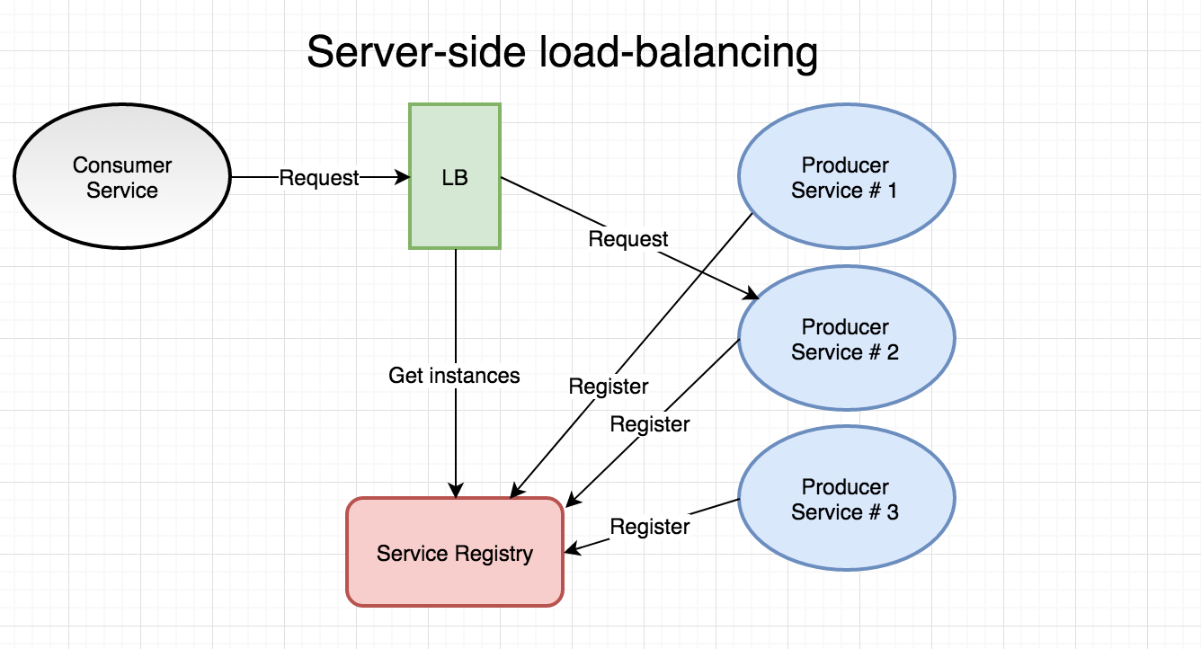Go microservices part 7 service discovery load for Consul load balancing