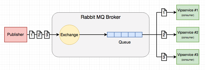 Go Microservices blog series, part 9 - Messaging with