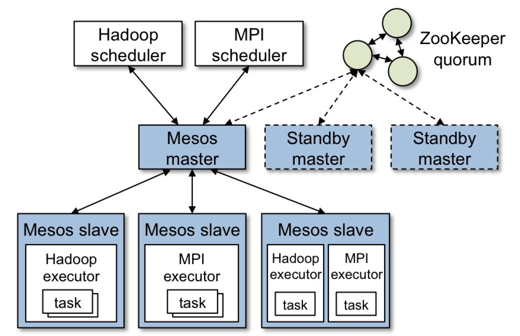 mesos-architecture.png