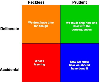 Debt Quadrant
